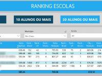 ranking-escolas-enem-2019
